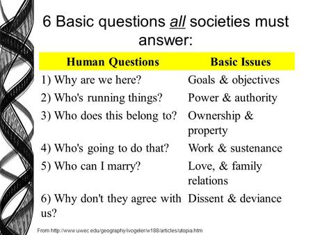 6 Basic questions all societies must answer: Human QuestionsBasic Issues 1) Why are we here?Goals & objectives 2) Who's running things?Power & authority.