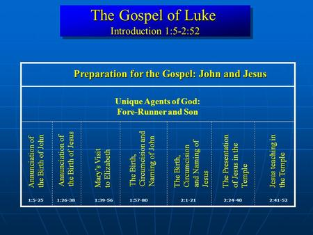 The Gospel of Luke Introduction 1:5-2:52 The Gospel of Luke Introduction 1:5-2:52 1:5-252:41-52 Jesus teaching in the Temple 1:26-38 Mary's Visit to Elizabeth.