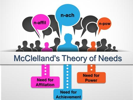 N-ach n-pow n-affil Need for Affiliation Need for Achievement Need for Power McClelland's Theory of Needs.