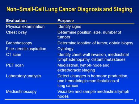 1 Non–Small-Cell Lung Cancer Diagnosis and Staging EvaluationPurpose Physical examinationIdentify signs Chest x-rayDetermine position, size, number of.