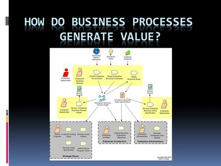 Business Process  One of the first people to describe processes was Adam Smith in his famous (1776) example of a pin factory.