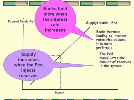 Supply: banks, Fed Money ioio Federal Funds Rate Banks increase lending as interest rates rise because it is more profitable The Fed manipulates the amount.