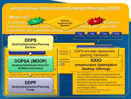 """How are they different?"" Desktop Optimization Pack for Software Assurance (DOPSA) Reduces application deployment costs Enables delivery of applications."