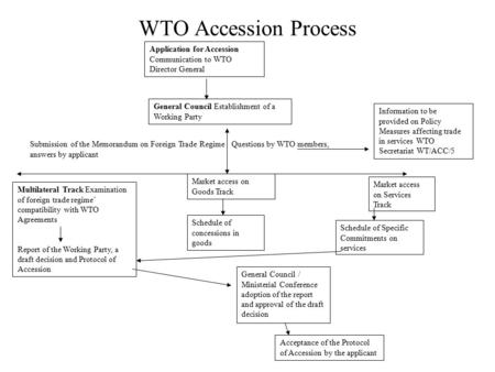 WTO Accession Process Application for Accession Communication to WTO Director General General Council Establishment of a Working Party Multilateral Track.