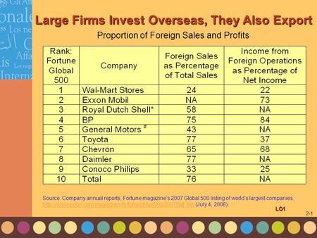 1-1 2-1 Large Firms Invest Overseas, They Also Export LO1 Proportion of Foreign Sales and Profits of the World's Largest Multinationals Source: Company.