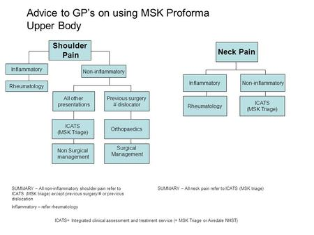 Advice to GP's on using MSK Proforma Upper Body Previous surgery # dislocator All other presentations Shoulder Pain Neck Pain ICATS (MSK Triage) Orthopaedics.