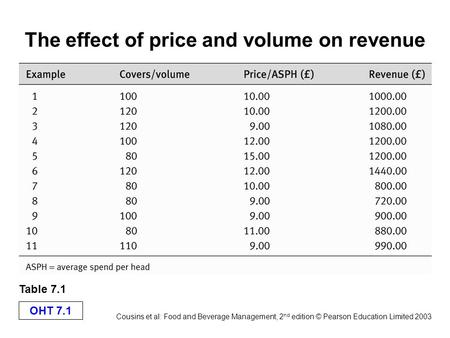 The effect of price and volume on revenue