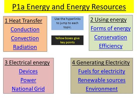 P1a Energy and Energy Resources 1 Heat Transfer Conduction Convection Radiation 2 Using energy Forms of energy Conservation Efficiency 3 Electrical energy.