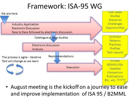 Framework: ISA-95 WG August meeting is the kickoff on a journey to ease and improve implementation of ISA 95 / B2MML Common Patterns Practices Profiles.