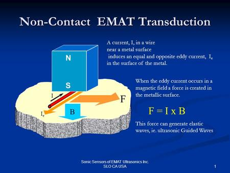 1 Sonic Sensors of EMAT Ultrasonics Inc. SLO CA USA Non-Contact EMAT Transduction NSNS I IeIe A current, I, in a wire near a metal surface induces an equal.