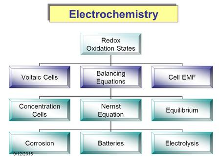 Electrochemistry Redox Oxidation States Voltaic Cells Balancing Equations Concentration Cells Nernst Equation CorrosionBatteriesElectrolysis Equilibrium.