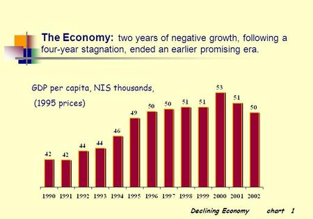 Declining Economy chart 1 The Economy: two years of negative growth, following a four-year stagnation, ended an earlier promising era. GDP per capita,