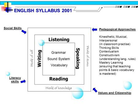 ENGLISH SYLLABUS 2001 Grammar Sound System Vocabulary Listening Writing Reading Speaking World of knowledge World of self World of stories Pedagogical.
