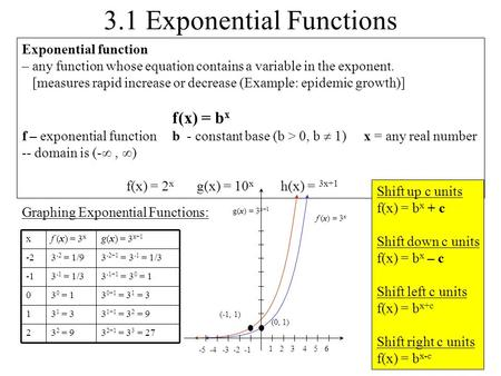 3.1 Exponential Functions Exponential function – any function whose equation contains a variable in the exponent. [measures rapid increase or decrease.
