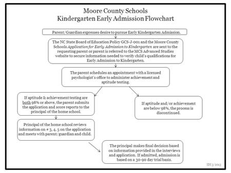 Moore County Schools Kindergarten Early Admission Flowchart Parent/Guardian expresses desire to pursue Early Kindergarten Admission. The NC State Board.