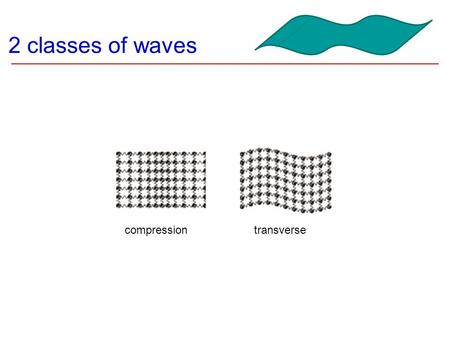 2 classes of waves compressiontransverse Wave Behavior  All waves will Reflect Refract Diffract Interfere.