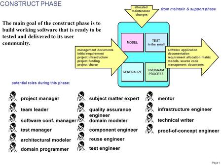 Page 1 MODEL TEST in the small GENERALIZE PROGRAM PROCESS allocated maintenance changes management documents initial requirement project infrastructure.