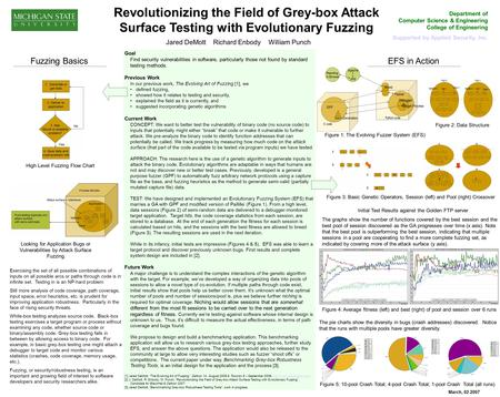 Revolutionizing the Field of Grey-box Attack Surface Testing with Evolutionary Fuzzing Department of Computer Science & Engineering College of Engineering.