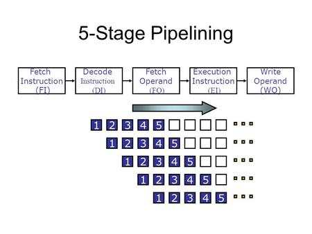5-Stage Pipelining Fetch Instruction (FI) Fetch Operand (FO) Decode Instruction (DI) Write Operand (WO) Execution Instruction (EI) S3S3 S4S4 S1S1 S2S2.
