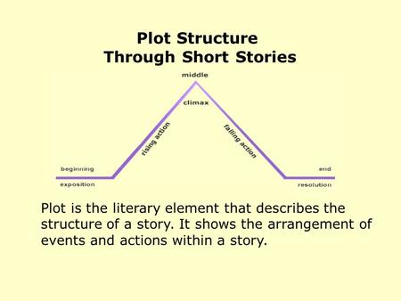 Plot is the literary element that describes the structure of a story. It shows the arrangement of events and actions within a story. Plot Structure Through.