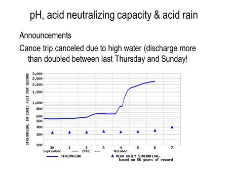 PH, acid neutralizing capacity & acid rain Announcements Canoe trip canceled due to high water (discharge more than doubled between last Thursday and Sunday!
