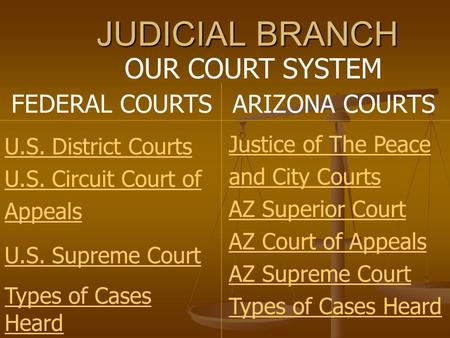 JUDICIAL BRANCH OUR COURT SYSTEM FEDERAL COURTS ARIZONA COURTS U.S. District Courts U.S. Circuit Court of Appeals U.S. Supreme Court Types of Cases Heard.