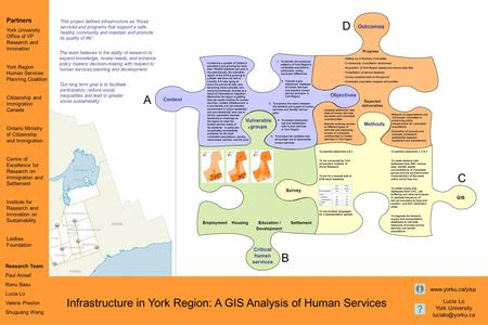 Partners York University Office of VP Research and Innovation York Region Human Services Planning Coalition Citizenship and Immigration Canada Ontario.