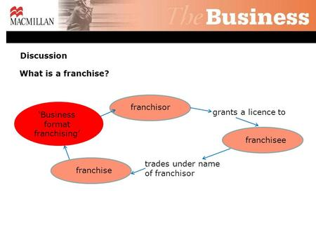 What is a franchise? 'Business format franchising' franchisee franchisor franchise grants a licence to trades under name of franchisor Discussion.