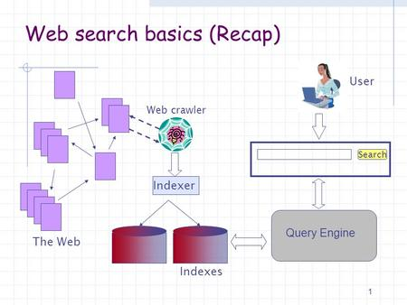 Web search basics (Recap) The Web Web crawler Indexer Search User Indexes Query Engine 1.