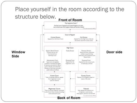 Place yourself in the room according to the structure below. Back of Room Front of Room Window Side Door side.
