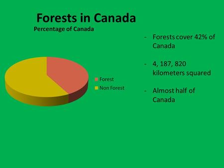 Forests in Canada -Forests cover 42% of Canada -4, 187, 820 kilometers squared -Almost half of Canada.