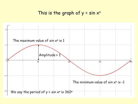 This is the graph of y = sin x o The maximum value of sin x o is 1 The minimum value of sin x o is -1 Amplitude = 1 We say the period of y = sin x o is.