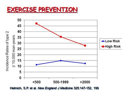 EXERCISE PREVENTION Helmich, S.P. et al. New England J Medicine 325:147-152, 199 Incidence Rates of type 2 (/ 10,000 man-years.