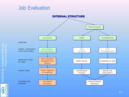 Job Evaluation INTERNAL STRUCTURE SESSION 2b - Evaluating Work and
