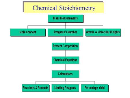 Chemical Stoichiometry. Atomic Weights Average Atomic Masses Relative atomic mass: average masses of isotopes: –Naturally occurring C: 98.892 % 12 C +
