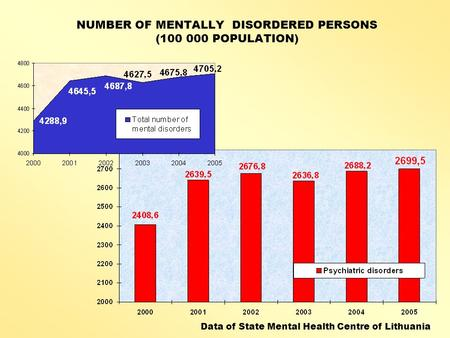NUMBER OF MENTALLY DISORDERED PERSONS (100 000 POPULATION) Data of State Mental Health Centre of Lithuania.