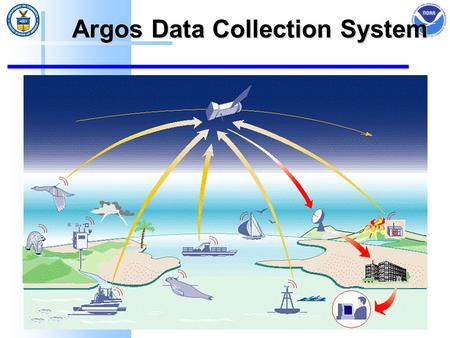 Argos Data Collection System. Mission Statement  The Argos Data Collection System (DCS) is a global system for locating, collecting, and transmitting.
