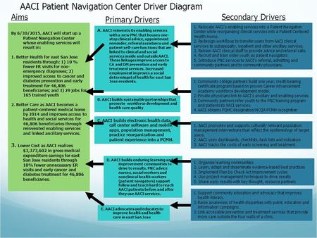 1. Relocate AACI's enabling services into a Patient Navigation Center while reorganizing clinical services into a Patient Centered Health Home. 2. Redesign.
