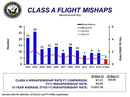 *see last slide for definition of UCI/LCI and FY12 Max explanation CLASS A FLIGHT MISHAPS Manned Aircraft Only Number Rate/100K Flt Hrs CLASS A MISHAPS/MISHAP.