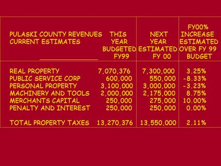 FY00% PULASKI COUNTY REVENUES THIS NEXT INCREASE CURRENT ESTIMATES YEAR YEAR ESTIMATED BUDGETED ESTIMATED OVER FY 99 FY99 FY 00 BUDGET REAL PROPERTY 7,070,3767,300,0003.25%