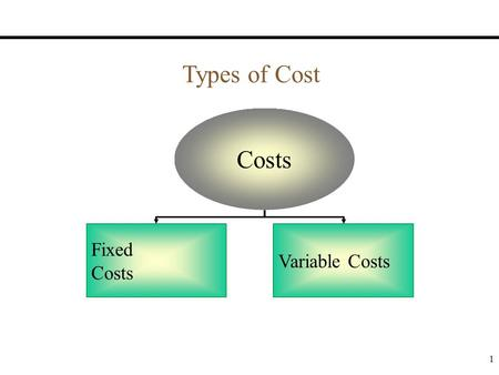 variable cost and large vessel One time costs involve the actual purchase and outfitting of the boat itself, while   price, obviously, is a major factor and a used boat is often  maintenance on a  boat is another variable item that depends on the type of boat,.