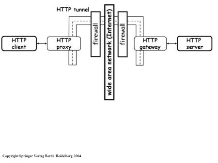 HTTP client wide area network (Internet) HTTP proxy HTTP server HTTP gateway firewall HTTP tunnel Copyright Springer Verlag Berlin Heidelberg 2004.