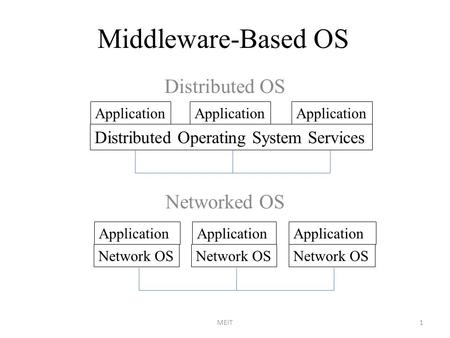 Middleware-Based OS Distributed OS Networked OS 1MEIT Application Distributed Operating System Services Application Network OS.