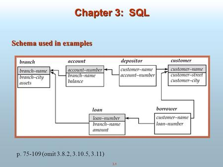 3.1 Chapter 3: SQL Schema used in examples p. 75-109 (omit 3.8.2, 3.10.5, 3.11)