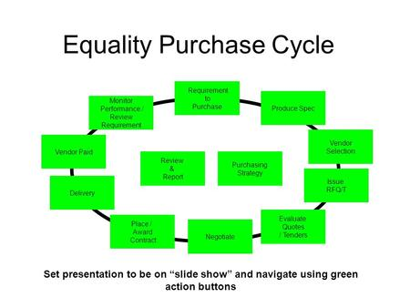 Equality Purchase Cycle Produce Spec Evaluate Quotes / Tenders Vendor Selection Issue RFQ/T Requirement to Purchase Negotiate Vendor Paid Place / Award.