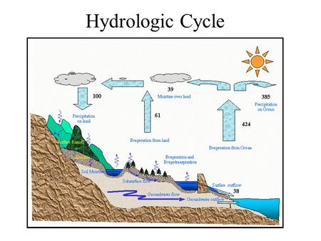 Hydrologic Cycle. Hydrologic Cycle Processes Surface Water Soil water Atmospheric water Groundwater Processes Precipitation Evaporation Surface Runoff.