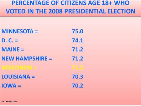 PERCENTAGE OF CITIZENS AGE 18+ WHO VOTED IN THE 2008 PRESIDENTIAL ELECTION MINNESOTA = 75.0 D. C. = 74.1 MAINE = 71.2 NEW HAMPSHIRE = 71.2 WISCONSIN =