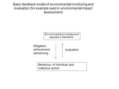 Basic feedback model of environmental monitoring and evaluation (for example used in environmental impact assessment) Environmental principles and regulatory.