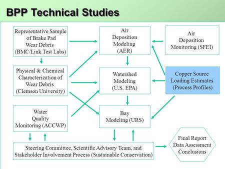 6/22/05 BPP Stakeholder MeetingProcess Profiles1 Copper Source Loading Estimates (Process Profiles) Physical & Chemical Characterization of Wear Debris.