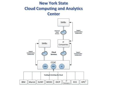 The Analytics Cloud builds on the IBM Smarter Planet initiative by offering the latest Business Intelligence and Predictive Analytics software and services.